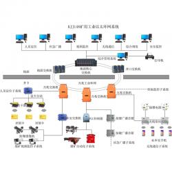 矿用万兆环网系统